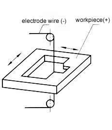 Nguyên lý hoạt động máy cắt dây