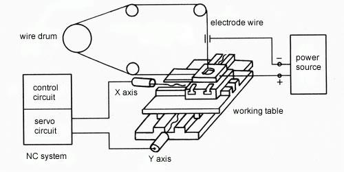 nguyên lý máy cắt dây CNC